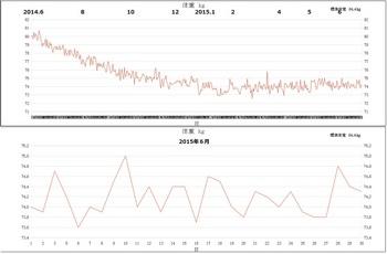 2014.6-2015.6体重.jpg